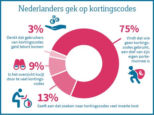 Nederlanders-gek-op-kortingscodes